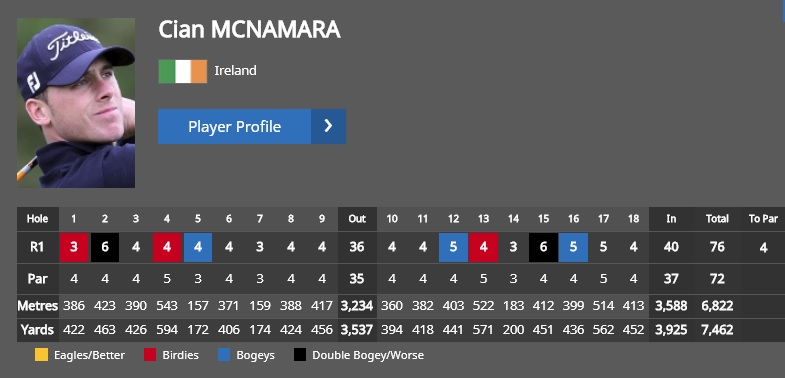 McNamara's scorecard from today